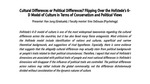 Cultural Differences or Political Differences? Flipping Over the Hofstede's 6-D Model of Culture in Terms of Conservatism and Political Views by Han Jung