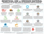 Beneficial Use of Dredged Material: Addressing the U.S. Army Corps of Engineers' Surplus Problem